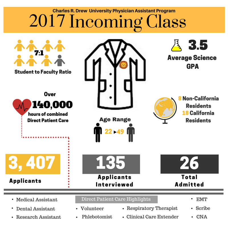 2016 Incoming Class CDU PA Program please see below