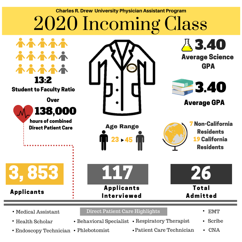 2020 Incoming Class CDU PA Program please see below